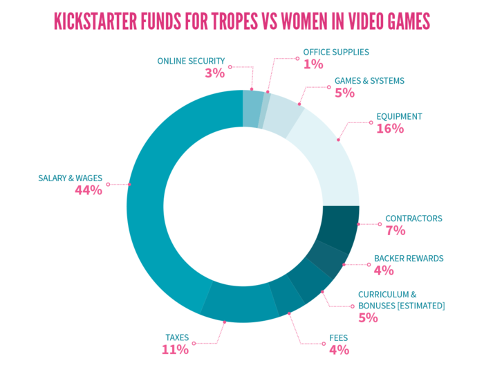 http://www.forbes.com/sites/erikkain/2015/01/24/anita-sarkeesian-releases-kickstarter-breakdown-raised-440000-in-2014/