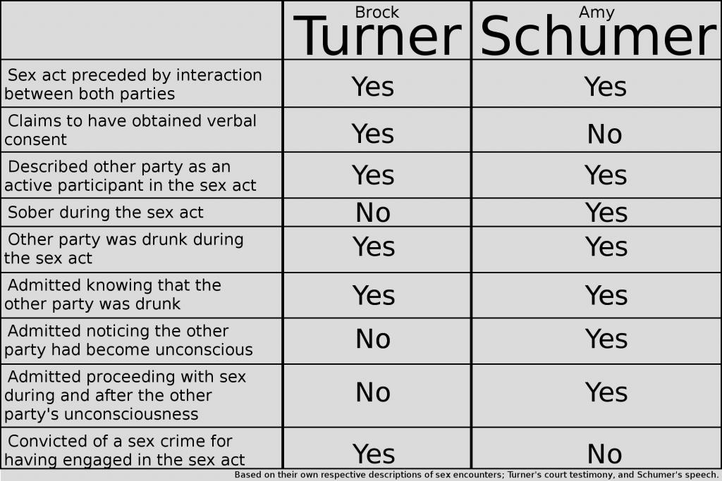 schumer-rape-chart